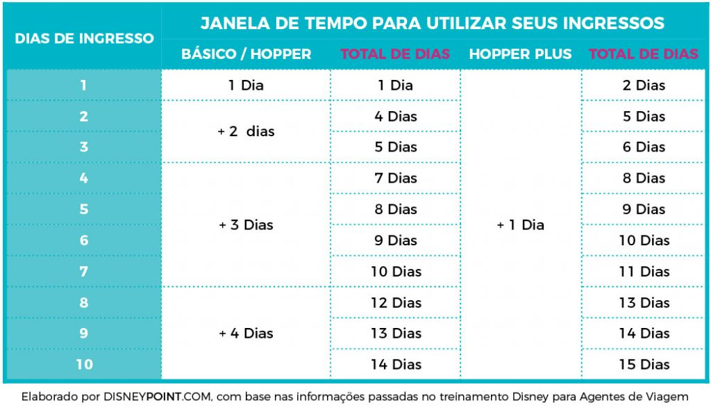 Disney Point Tabela 1 Novos Ingressos Disney-01-01